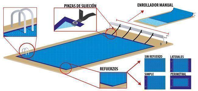 Partes de una manta térmica para piscina